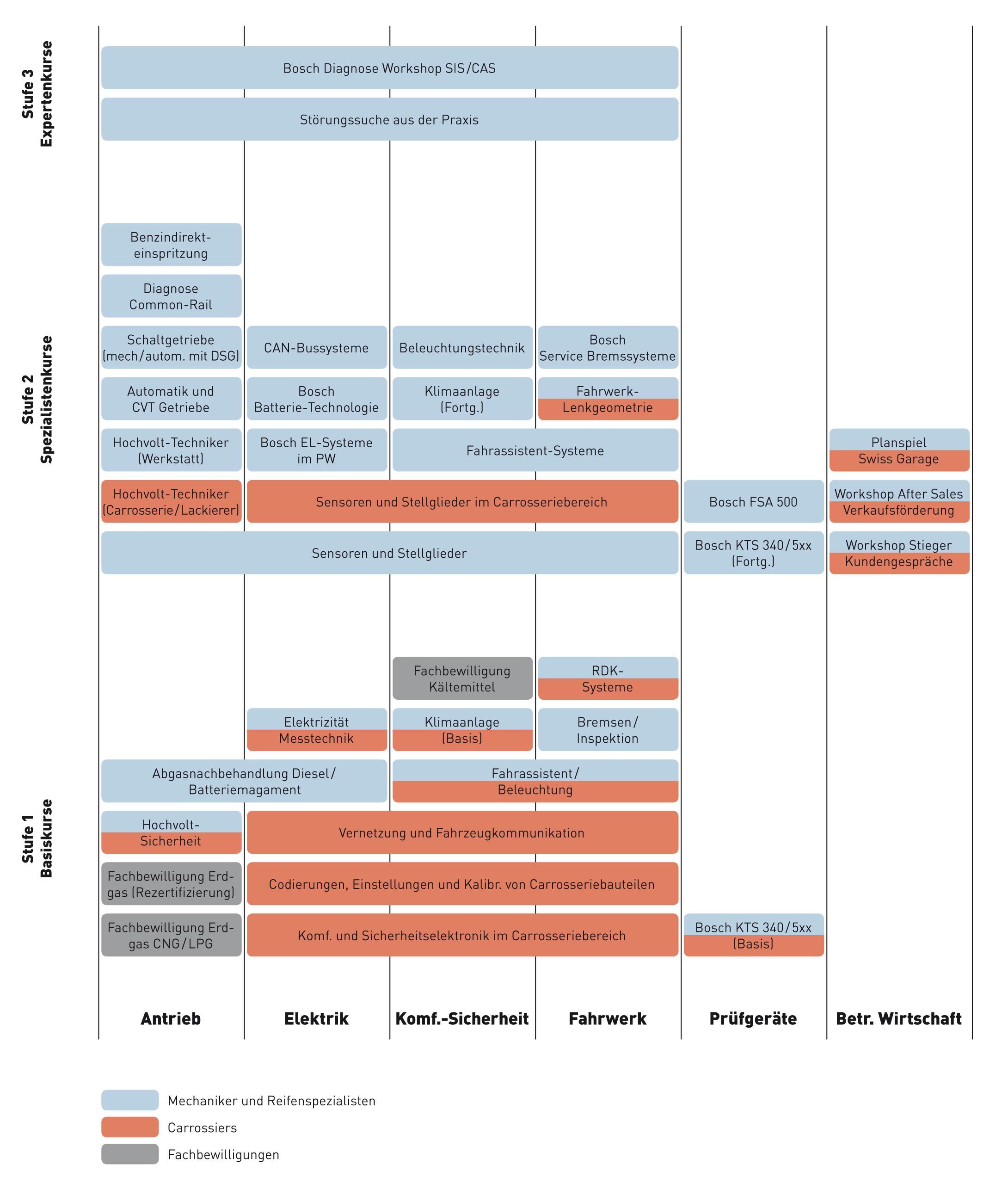 Weiterbildung derendinger for Weiterbildung innenarchitektur schweiz